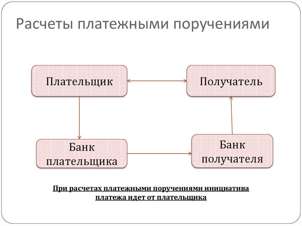 Учет Безналичных Расчетов Платежными Поручениями Шпаргалка