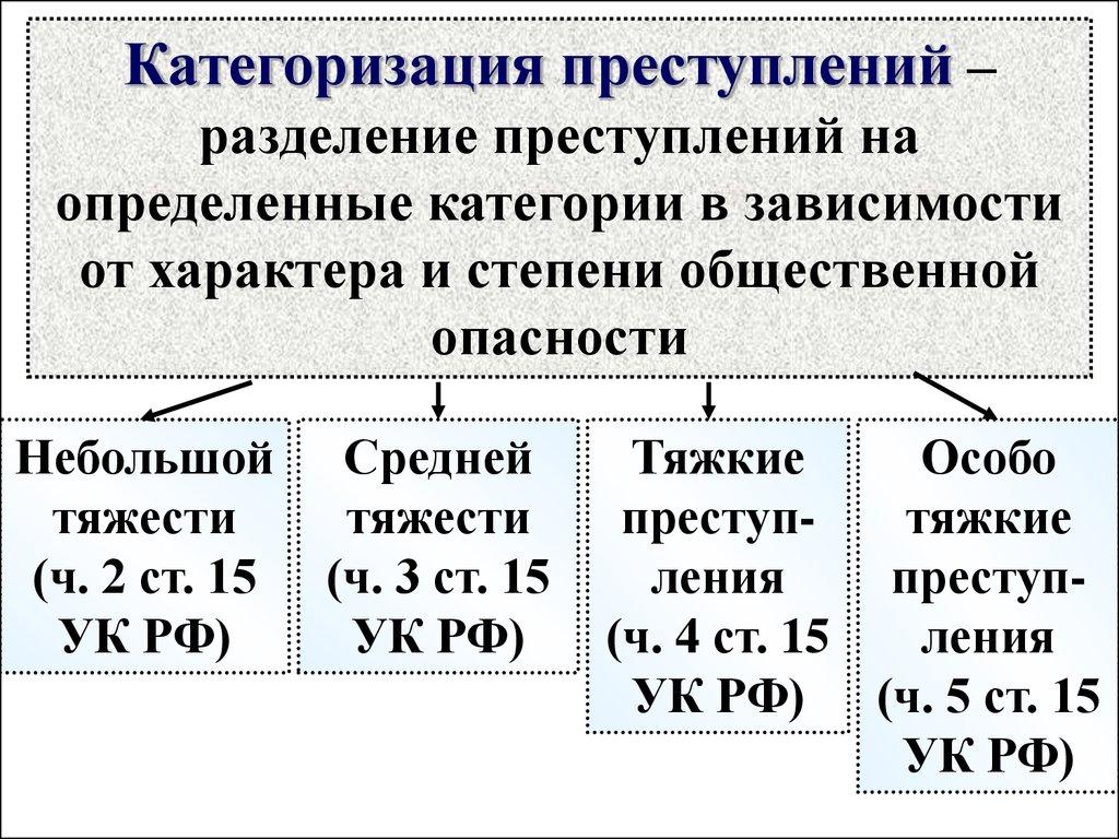 15 ук рф категории преступлений