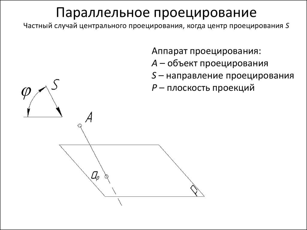Для решения задач используется метод проецирования решение задачи об оптимальном выборе