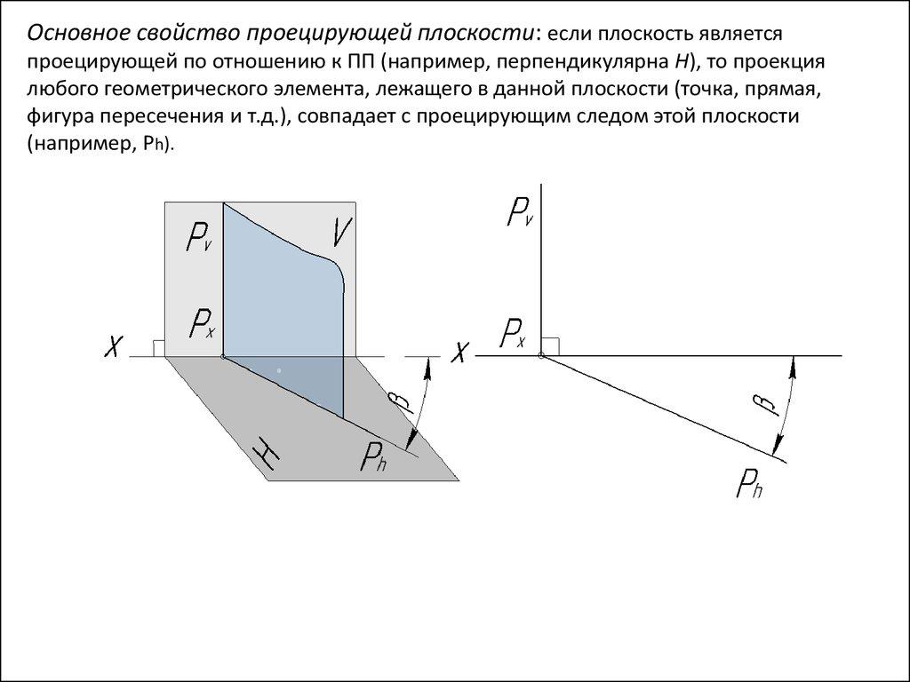 Перпендикулярная прямая по отношению к плоскости 60