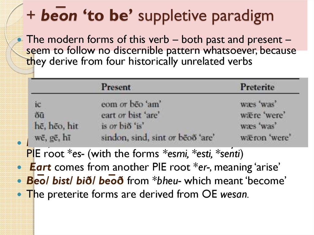 + be̅on 'to be' suppletive paradigm