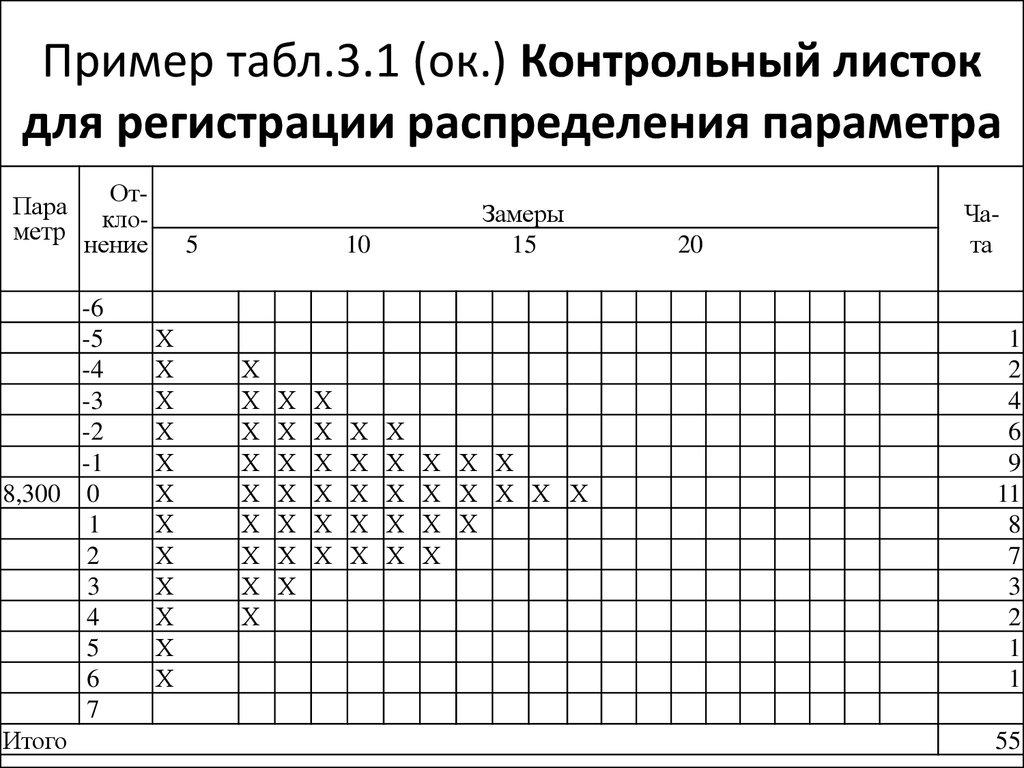 Контрольный листок качества online presentation Контрольный листок для регистрации распределения параметра
