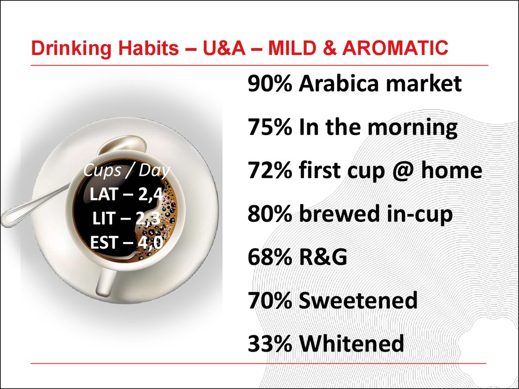 Drinking Habits – U&A – MILD & AROMATIC