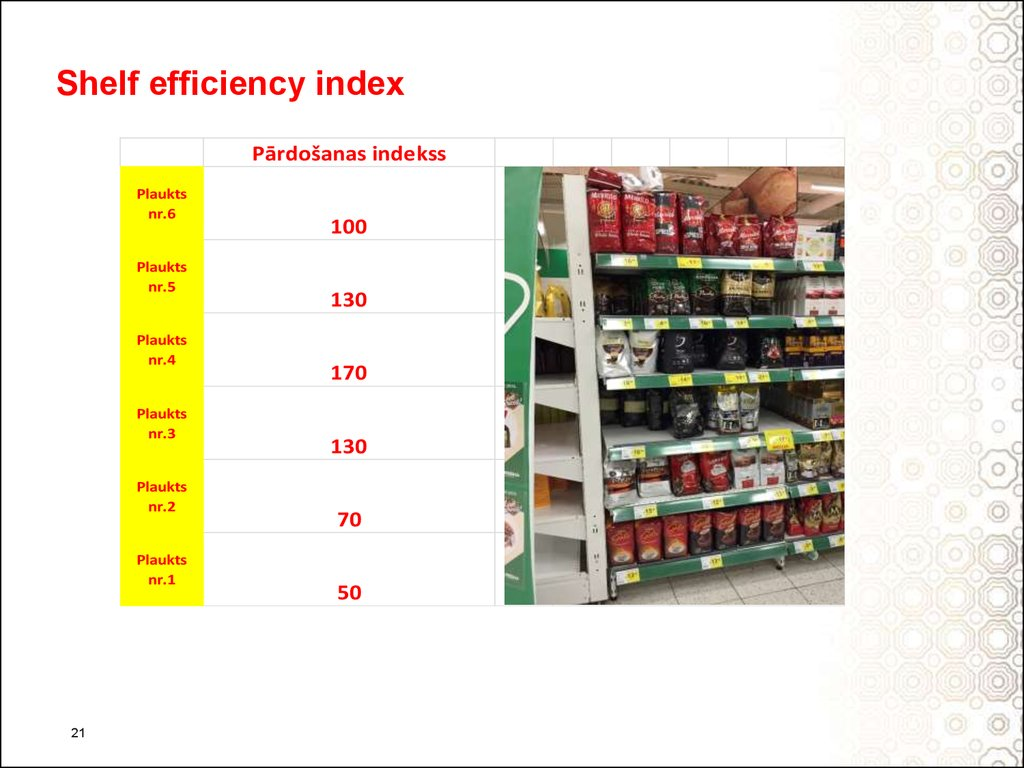 Shelf efficiency index