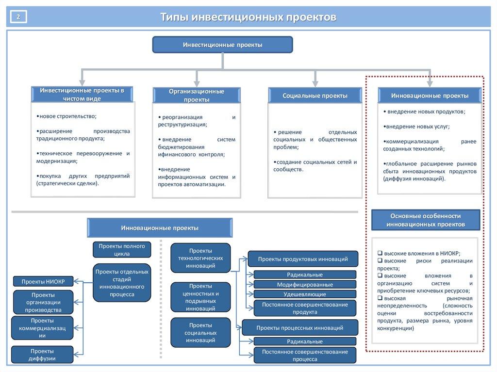 Бизнес план по инновационному проекту бизнес план пункты составления
