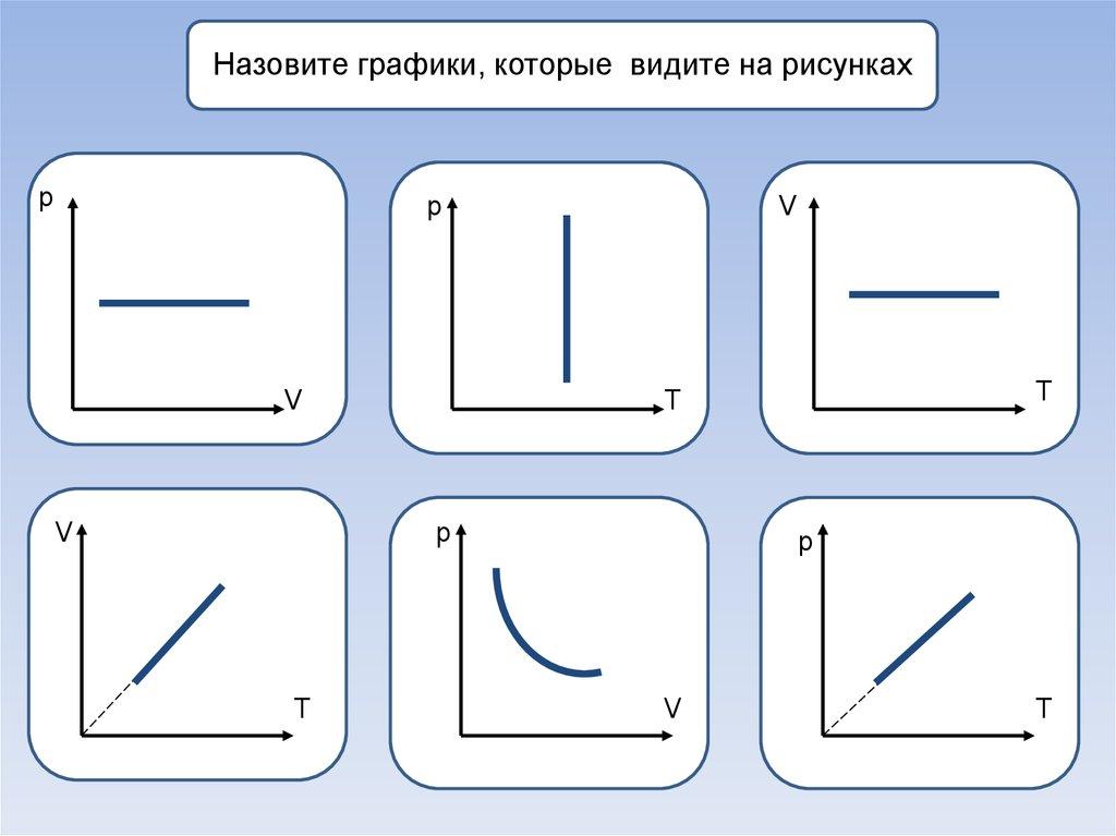 Графическая задача по физике с решением решение задач на вывод формул веществ