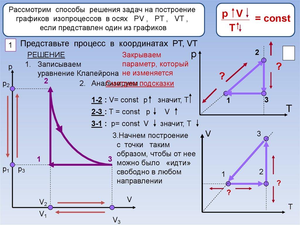 Решение задач на изопроцессы в газах статистика решение задач графическим методом