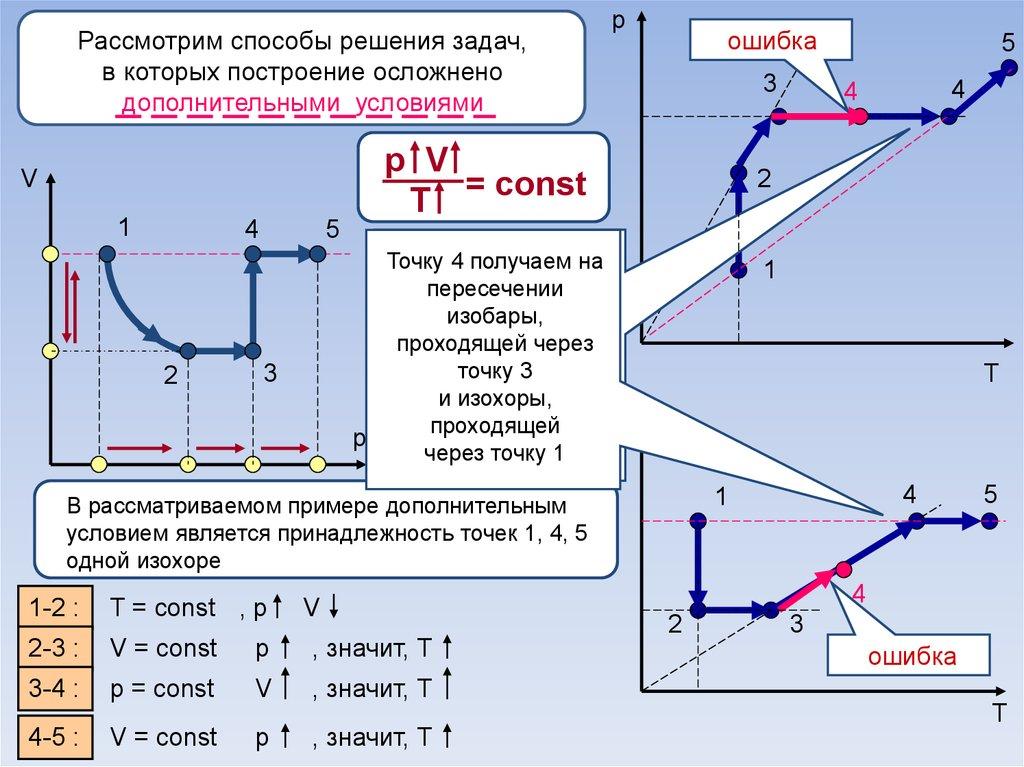 Решение задач на изопроцессы в газах решение задач смешанное соединение проводников