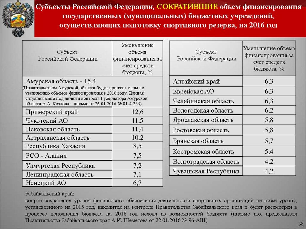 Основные направления государственной политики по модернизации.