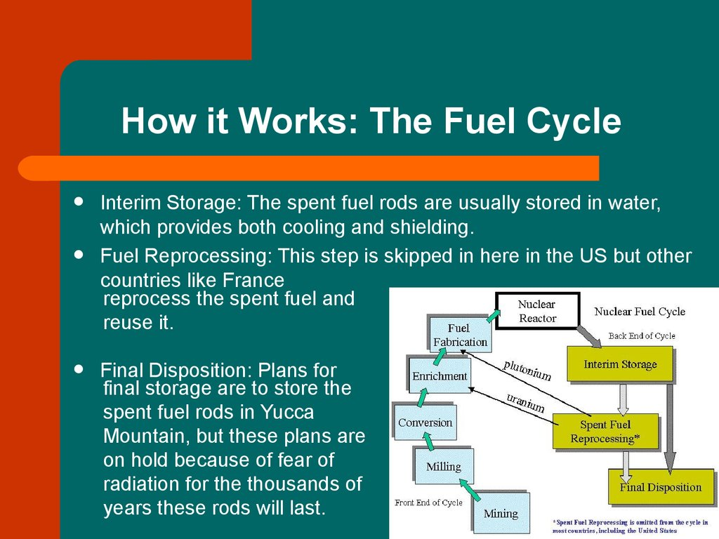 How it Works: The Fuel Cycle
