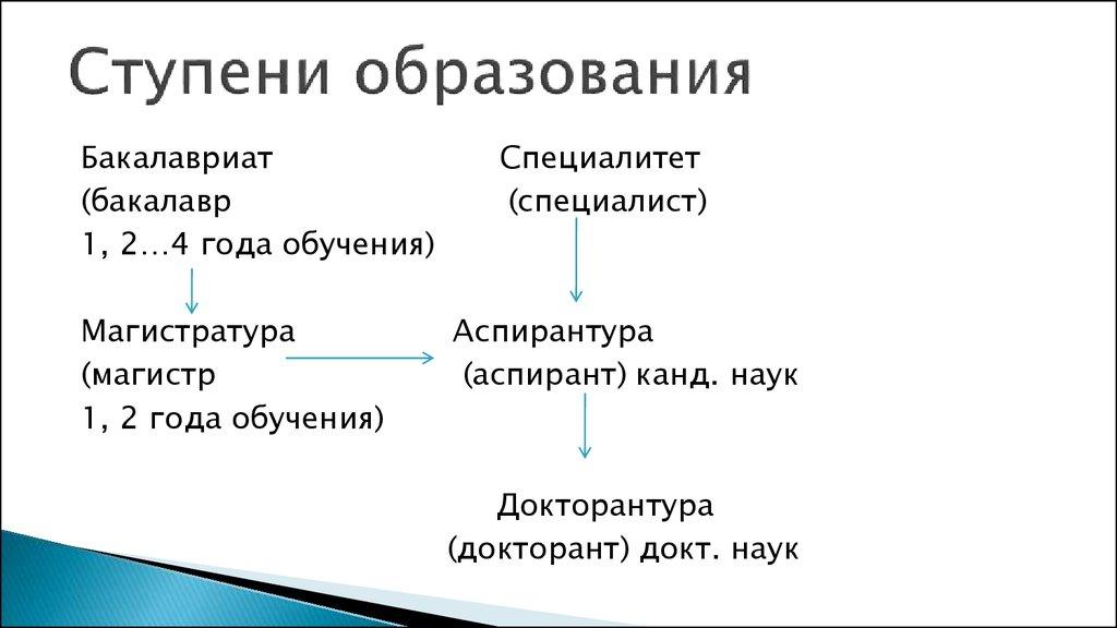 ступени образования в россии схема бакалавр