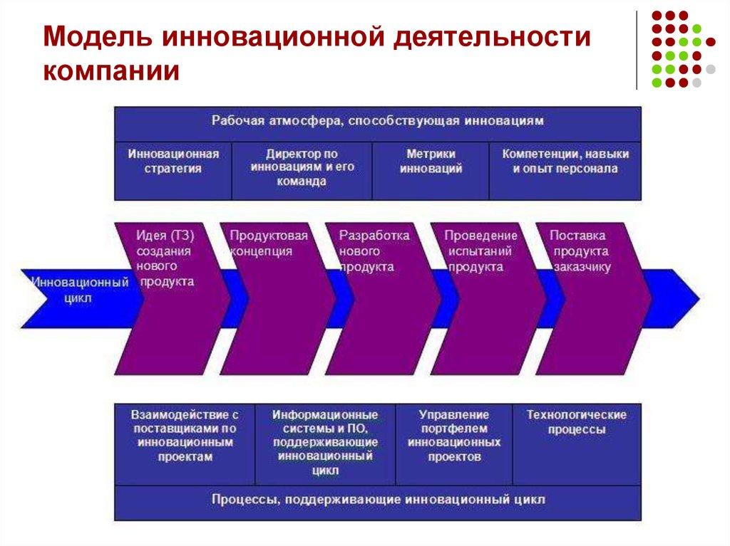 Модели инновационного развития фото таблицы схемы