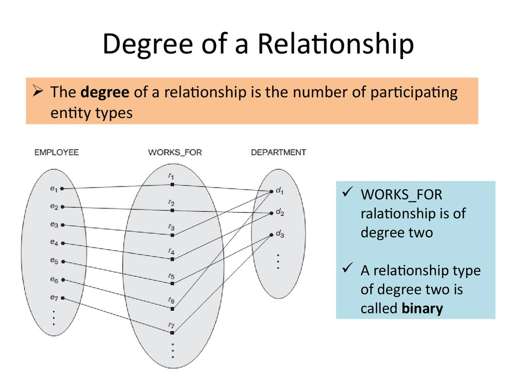 Degree of a Relationship