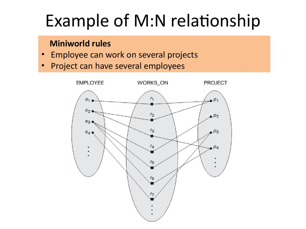 Example of M:N relationship