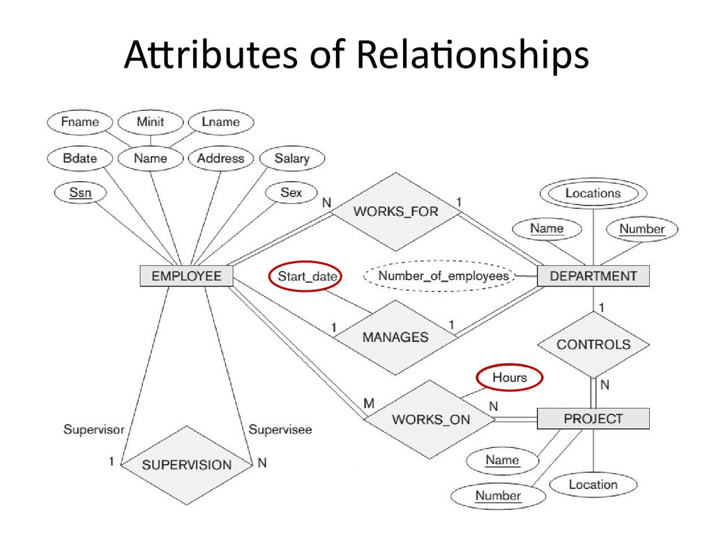 Attributes of Relationships