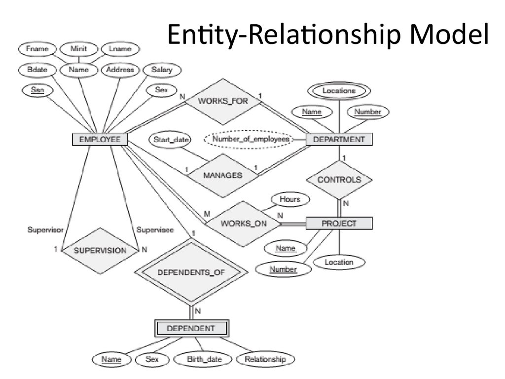 analysis and design of data systems  entity relationship