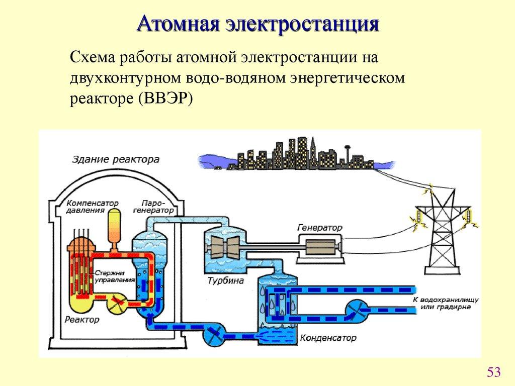 Схема работы атомного реактора фото 519
