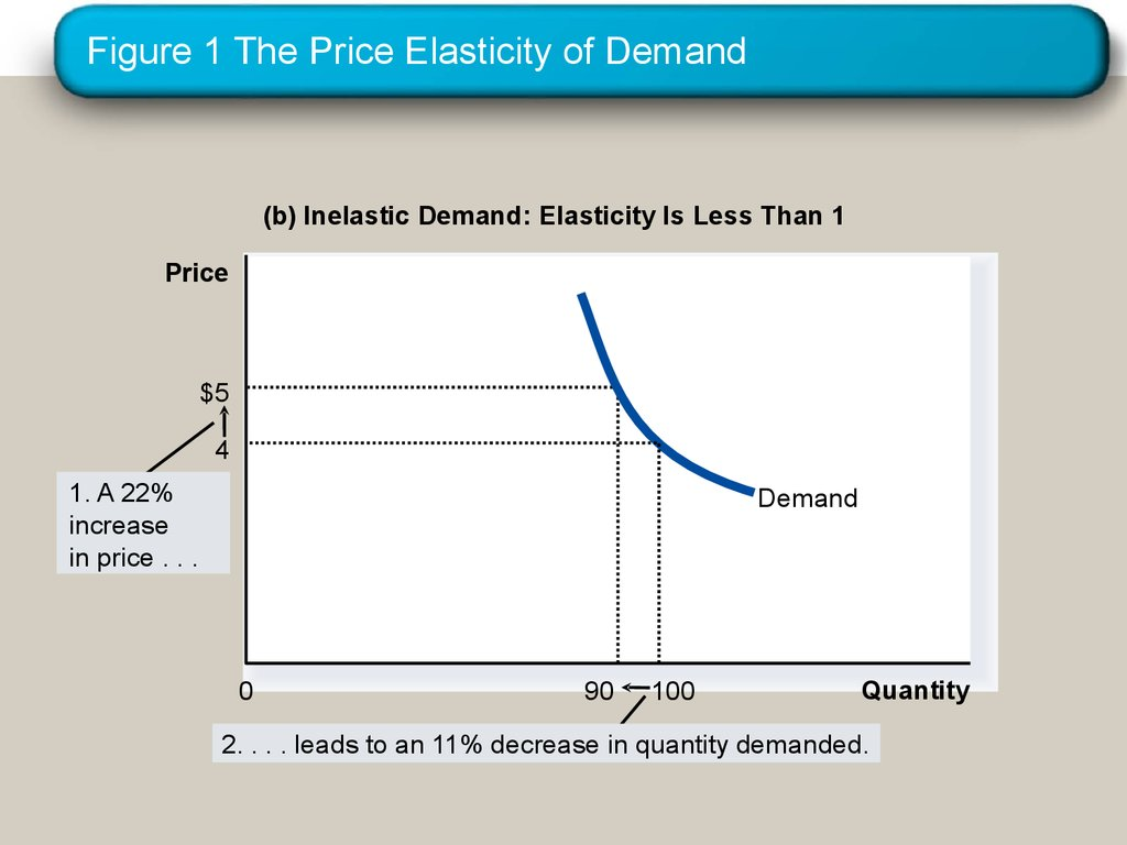 Figure 1 The Price Elasticity of Demand