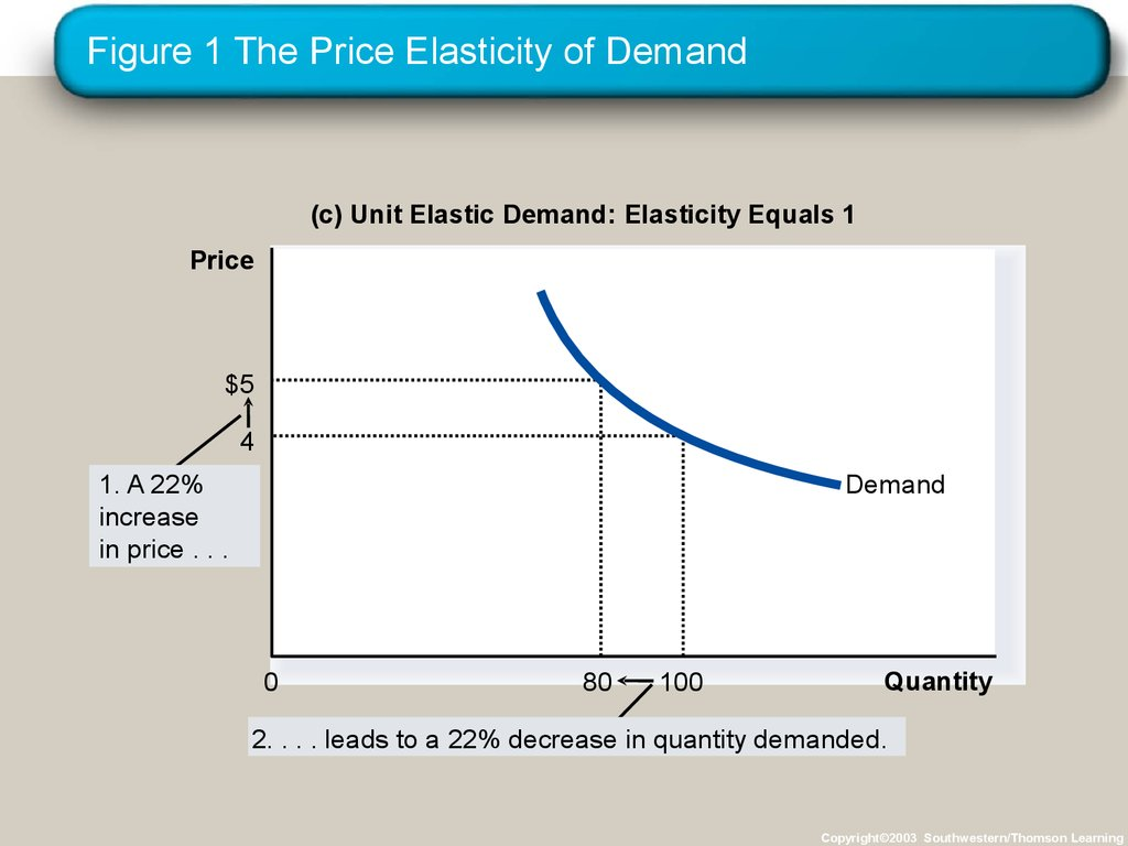 price elasticity of demand of ford motors Ford motor company strategic  3 net income 2 price elasticity of demand -3 net asset 2 competitive  model, the ford motors should conduct a market.