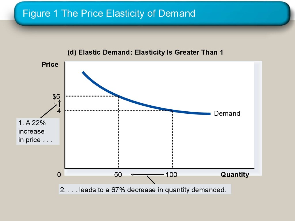 what are the four determinants of price elasticity and demand