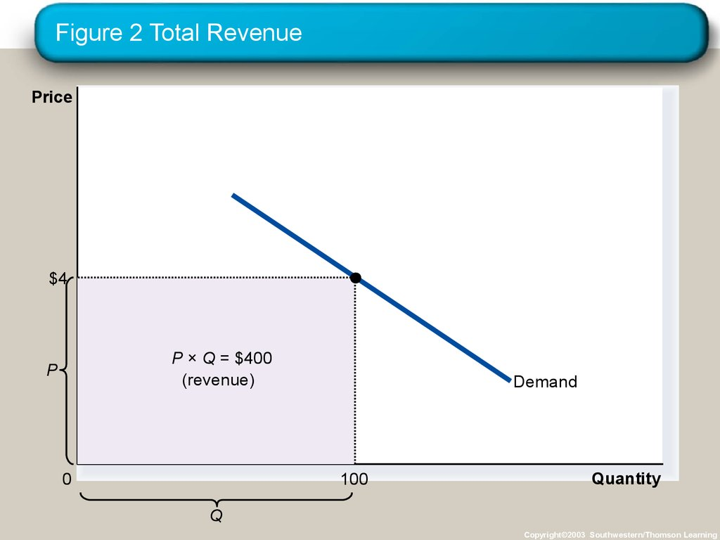 Figure 2 Total Revenue