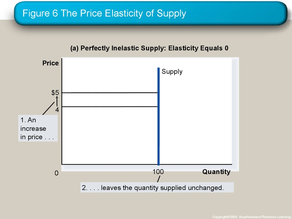 supply demand price elasticity In price elasticity of demand (ped) and price elasticity of supply (pes), we look at how changes in price can affect the quantity demanded or the quantity supplied the article offers a clear overview of ped and pes and highlights their similarities and differences.