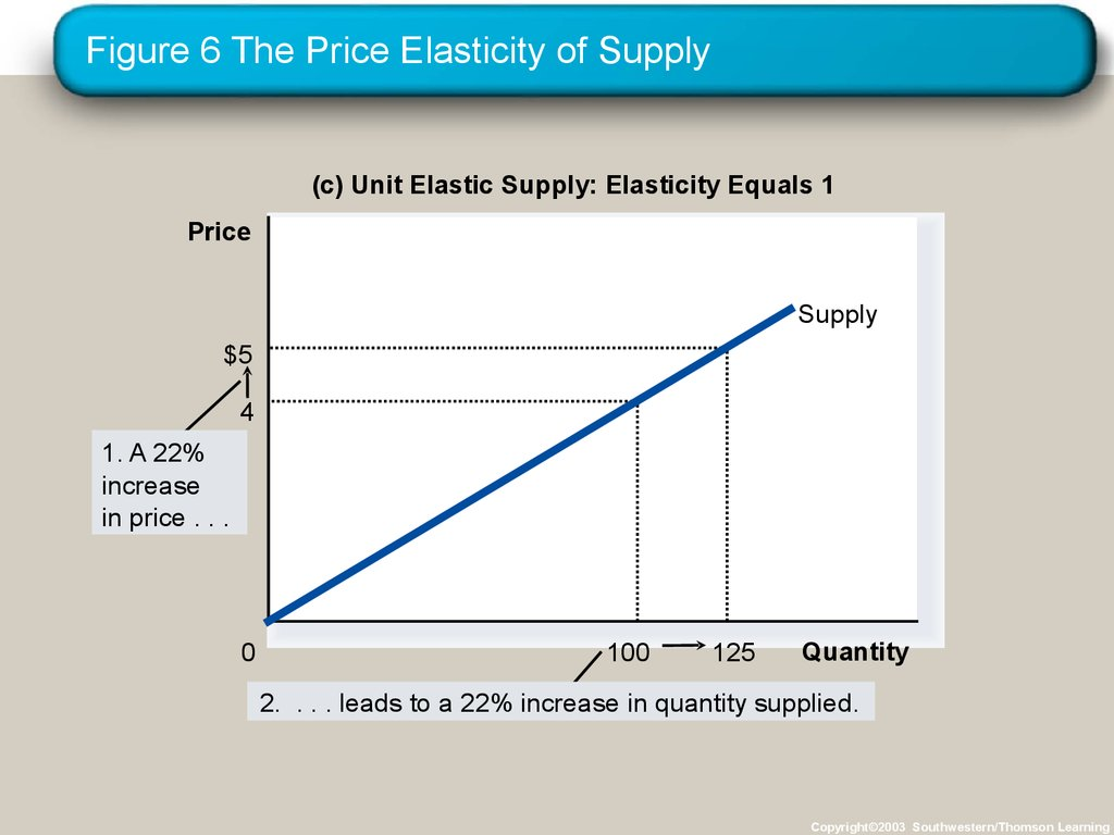 Figure 6 The Price Elasticity of Supply