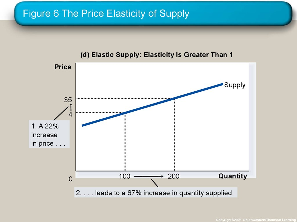 determinants of price elasticity of supply with examples