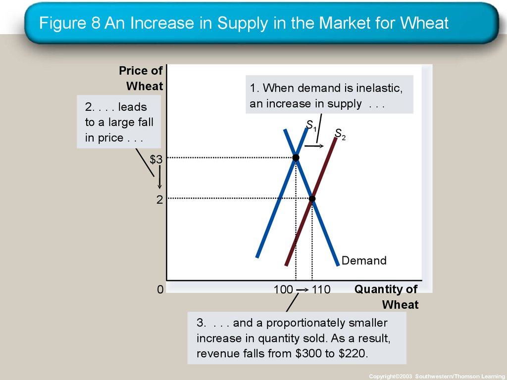 Figure 8 An Increase in Supply in the Market for Wheat