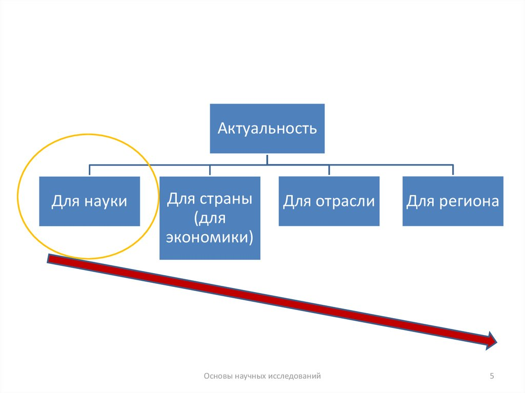 методология научных исследований Методы научных исследований и особенности их применения в методология.