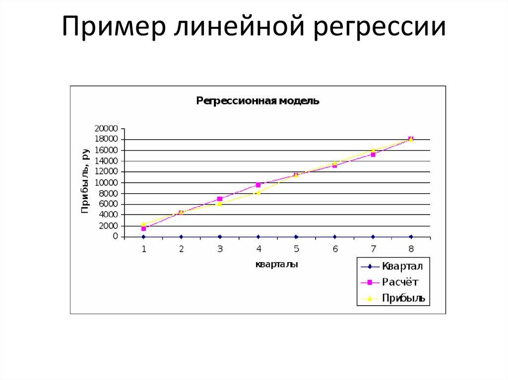 шпаргалка построение регрессии статистика