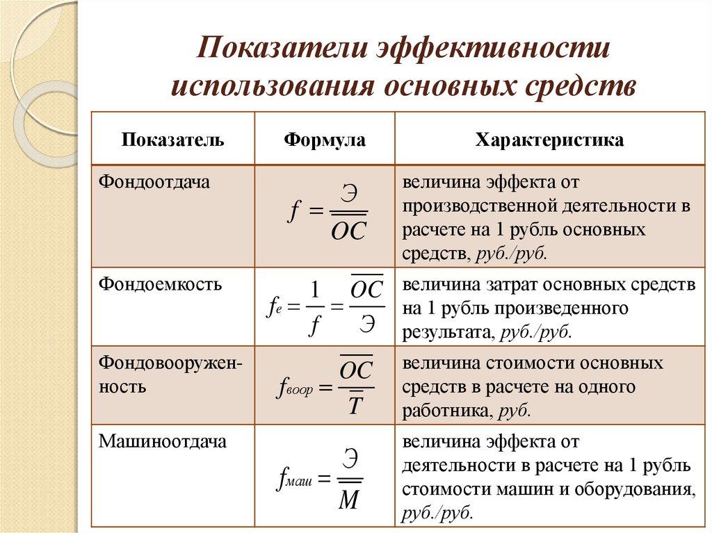 Показатели Эффективности Использования Основных Средств Шпаргалка