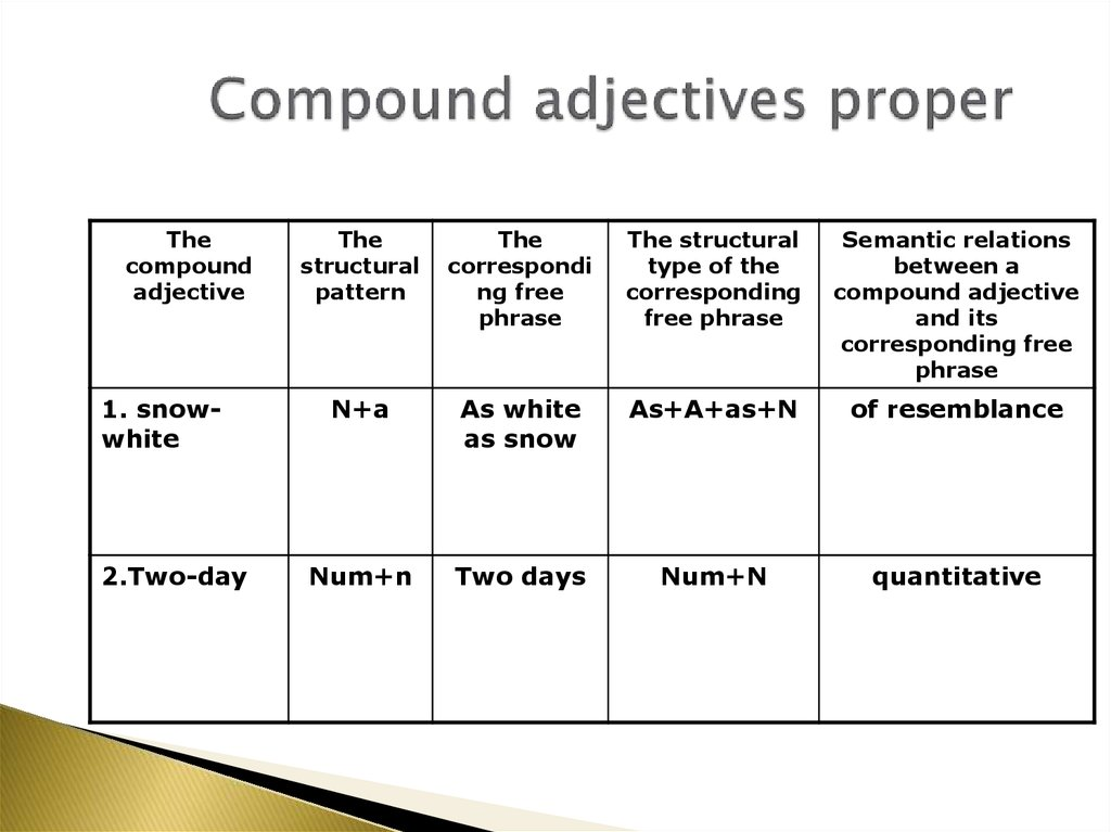 Compound adjectives proper