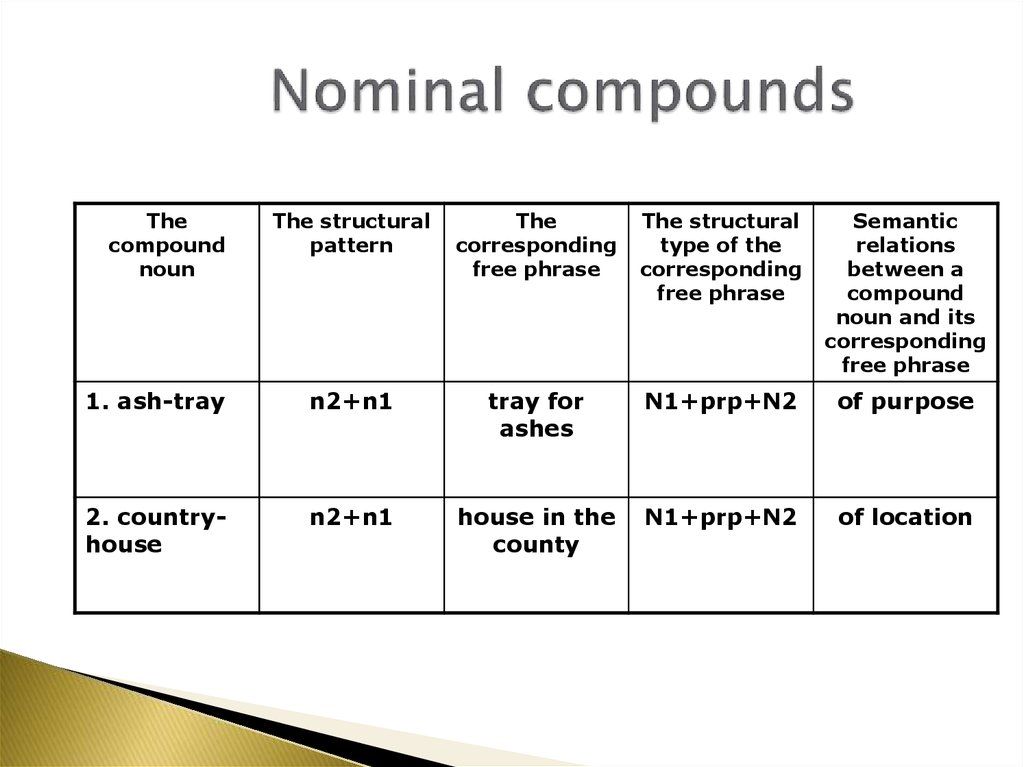 Nominal compounds