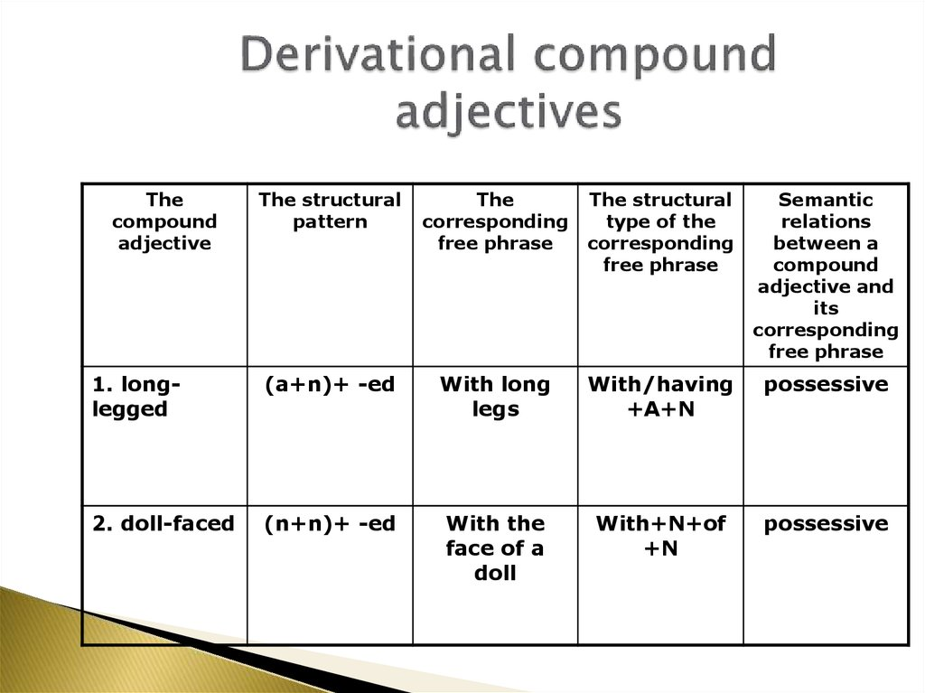 Derivational compound adjectives