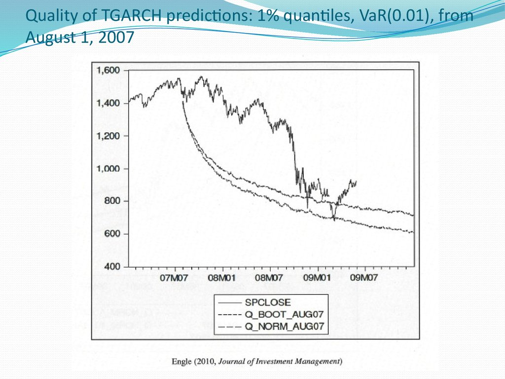 Quality of TGARCH predictions: 1% quantiles, VaR(0.01), from August 1, 2007