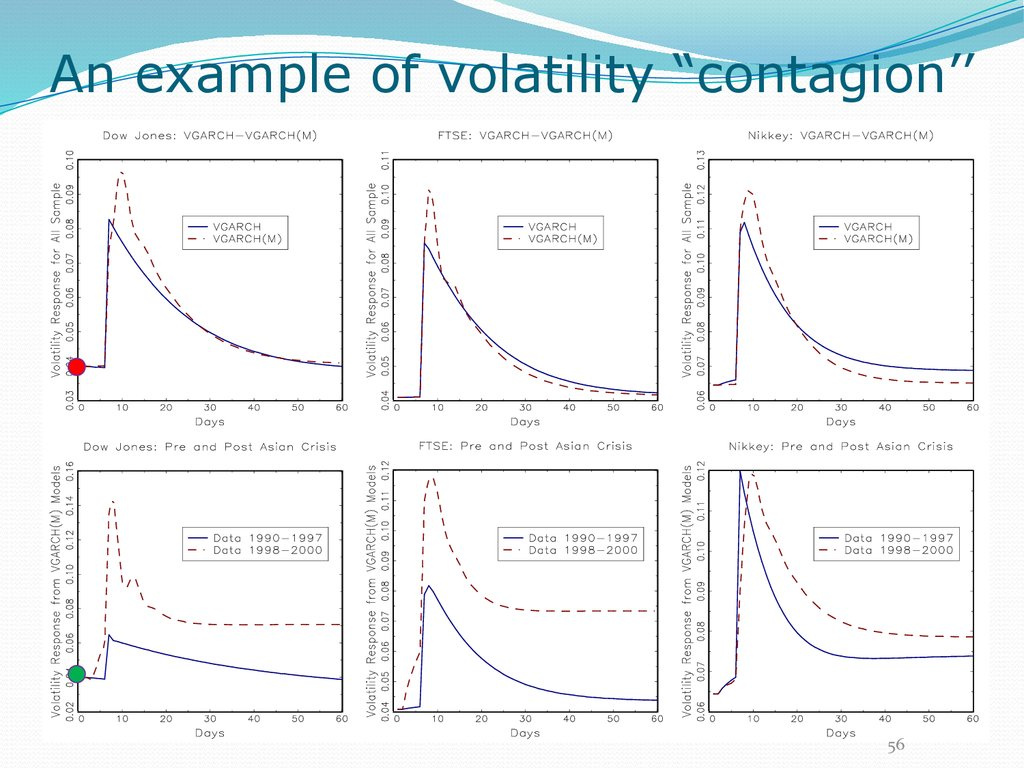 "An example of volatility ""contagion''"