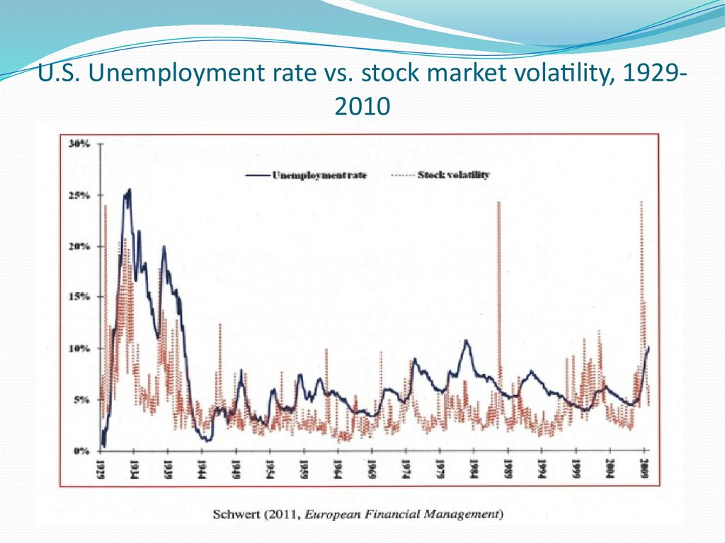 U.S. Unemployment rate vs. stock market volatility, 1929-2010