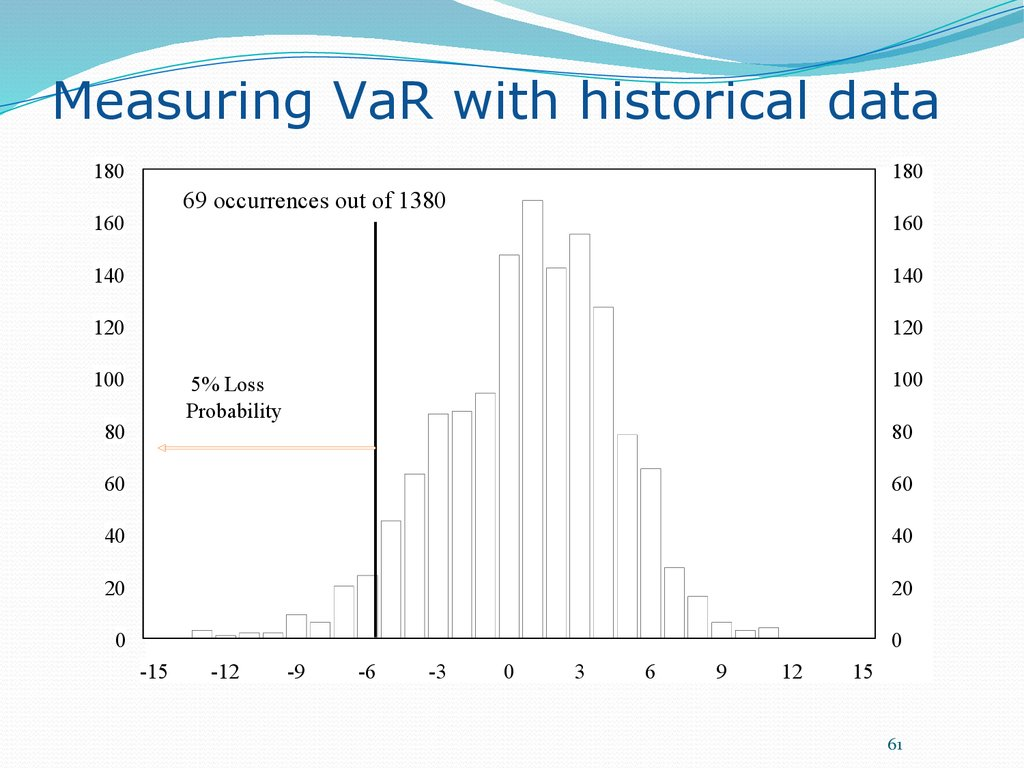 Measuring VaR with historical data