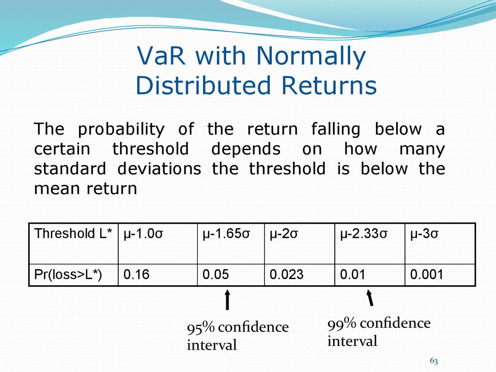 VaR with Normally Distributed Returns