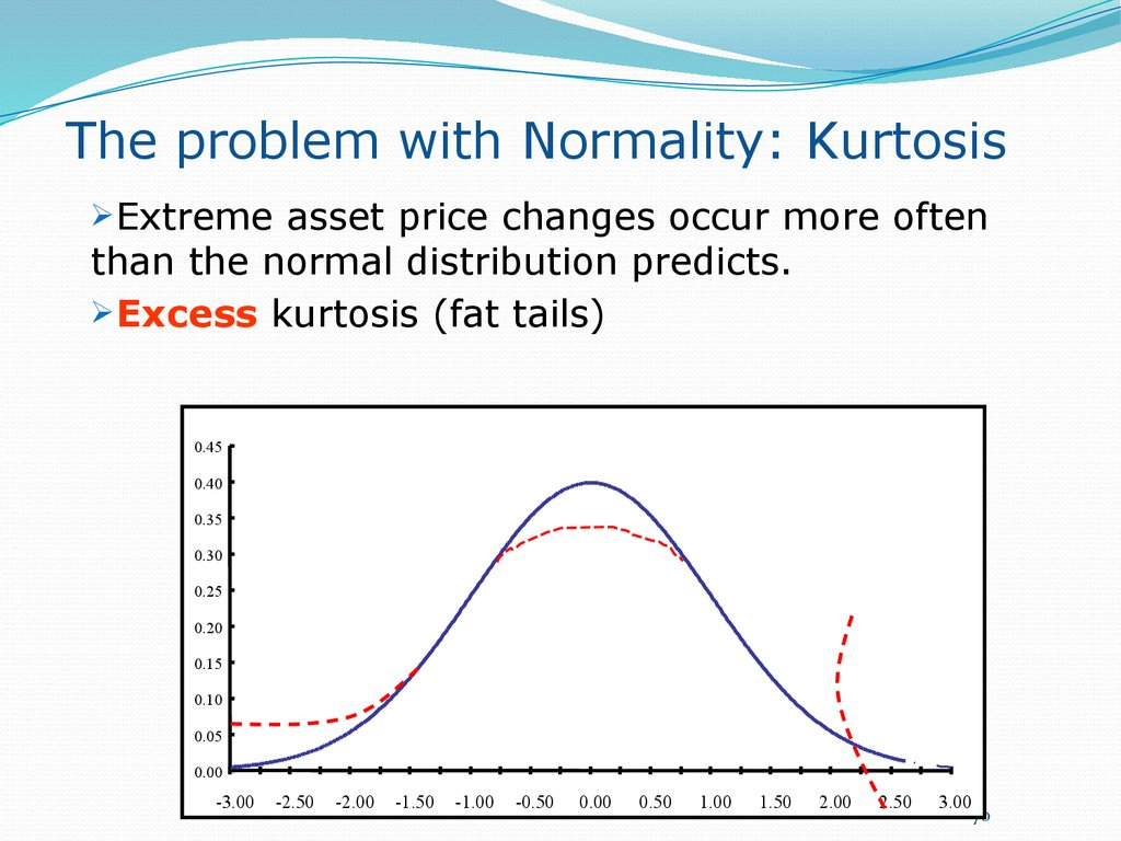 The problem with Normality: Kurtosis