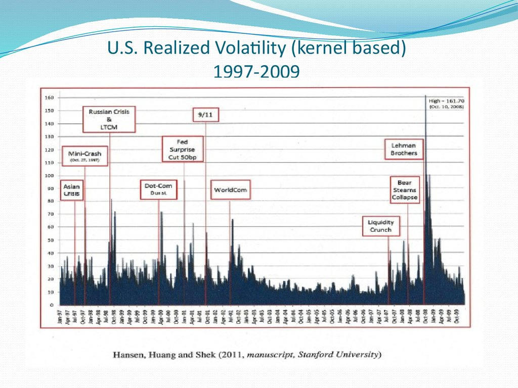 U.S. Realized Volatility (kernel based) 1997-2009