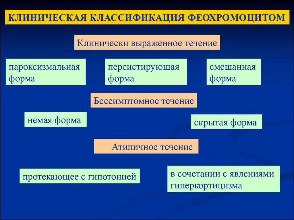 Классификация заболеваний надпочечников