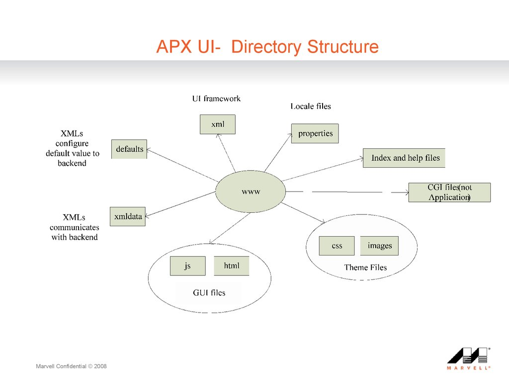 APX UI- Directory Structure