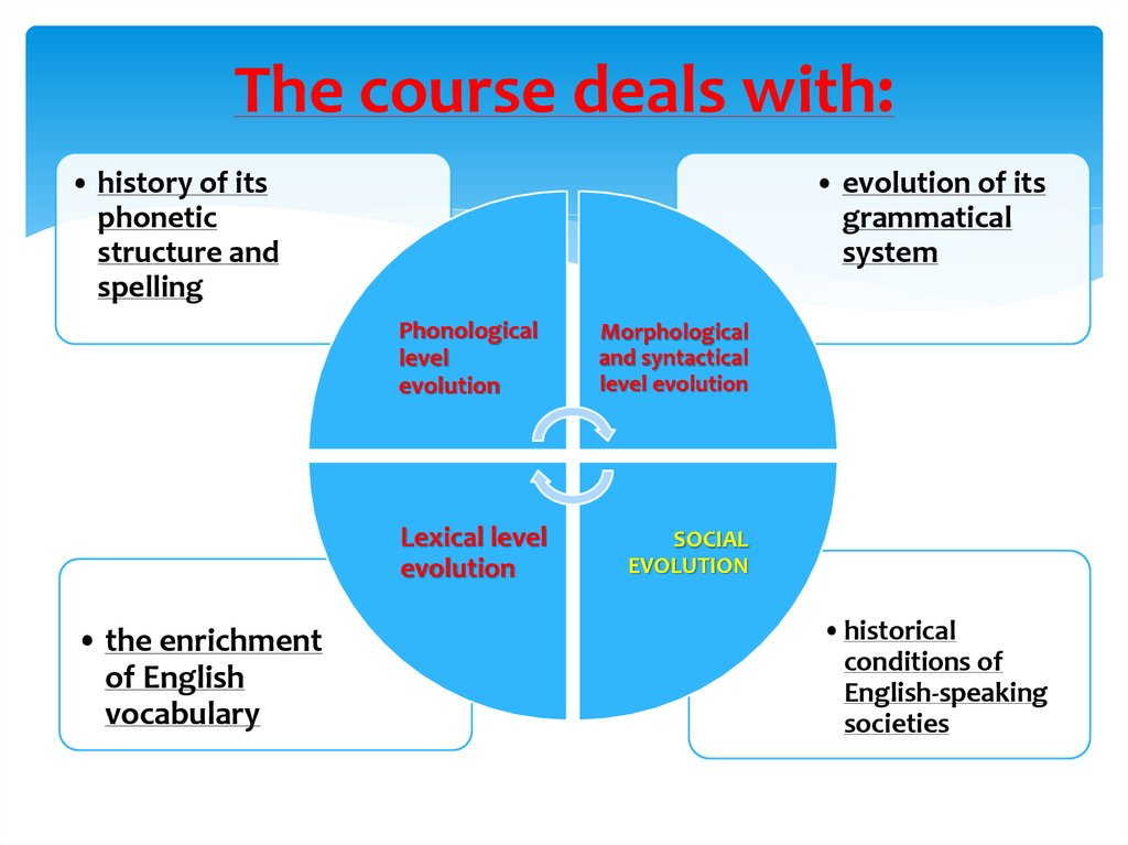The course deals with: