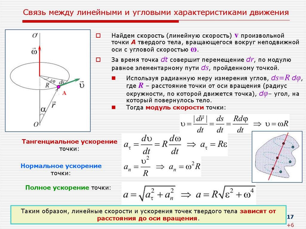 И линейные скорости шпаргалки и ускорения угловые физика