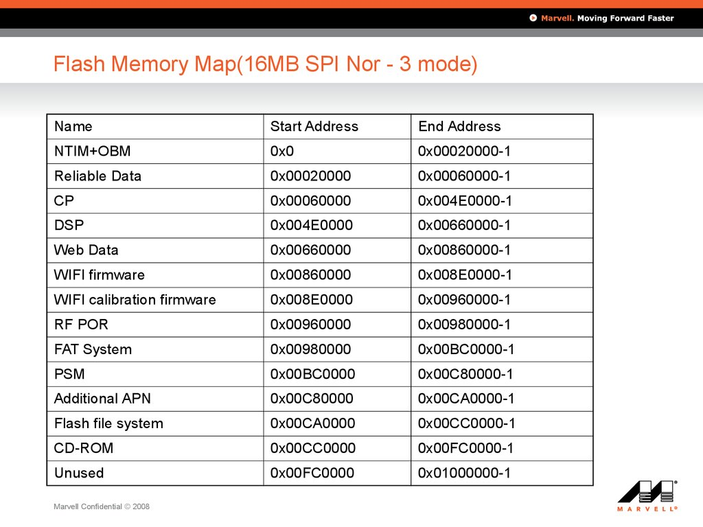 Flash Memory Map(16MB SPI Nor - 3 mode)