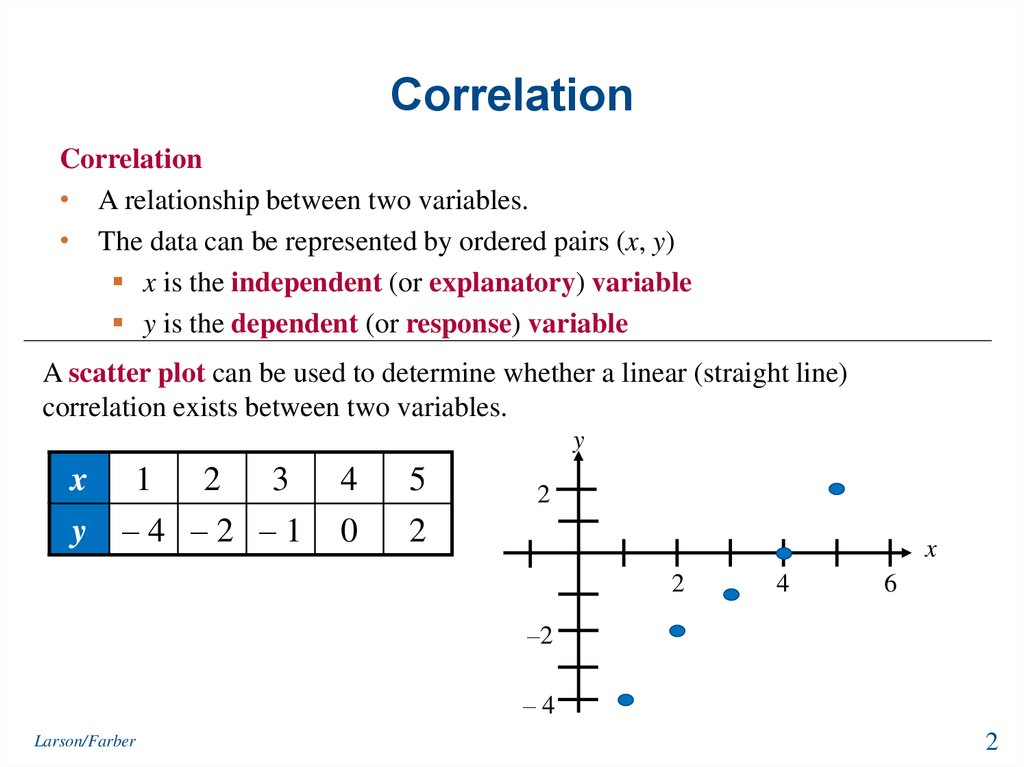 Correlation Essays (Examples)
