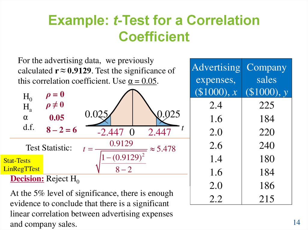 Example: t-Test for a Correlation Coefficient