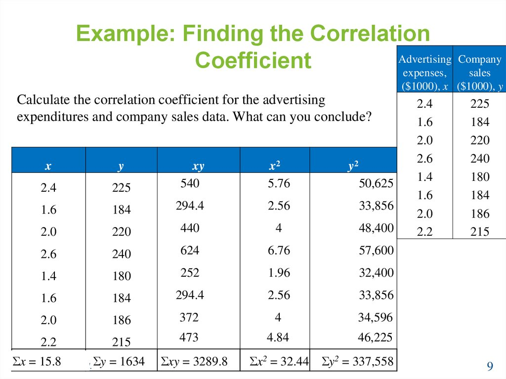 Example: Finding the Correlation Coefficient